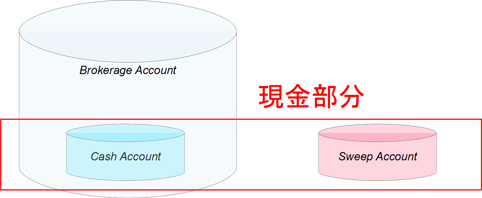 Brokerage Account と Sweep Account