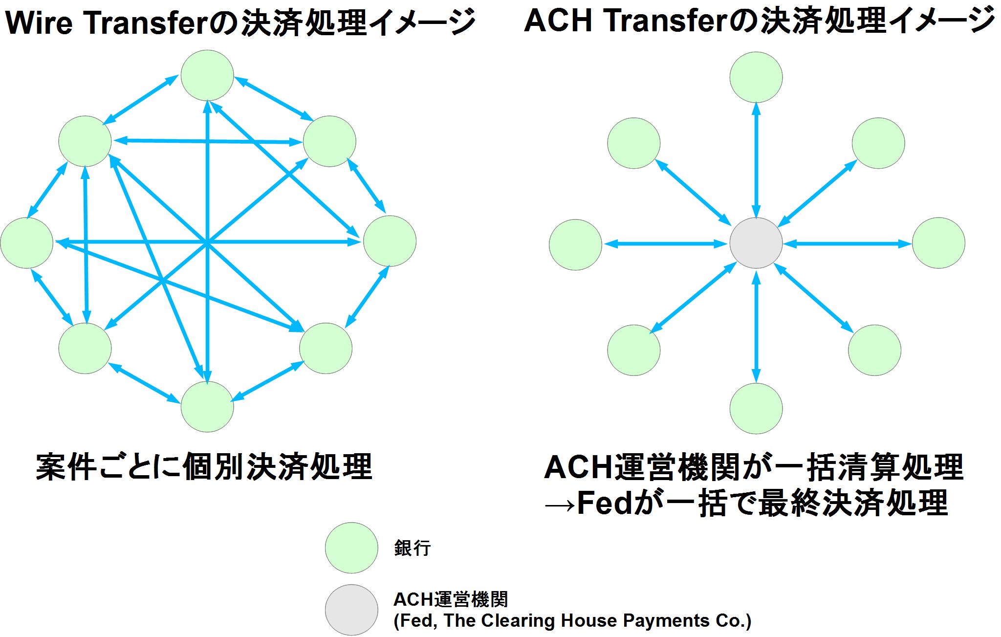 2種類の送金方法の特徴 wire transferとach transfer